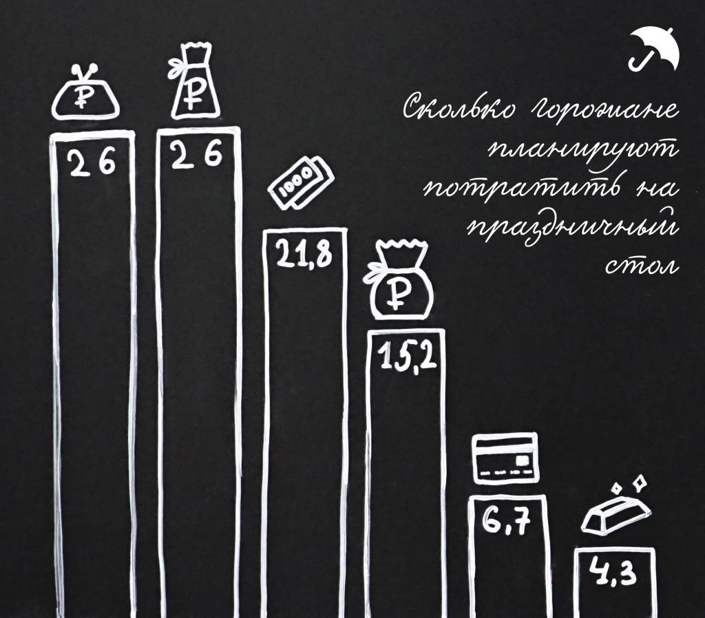 Город голосует  жители Саранска рассказали  как они будут отмечать Новый год еда деньги