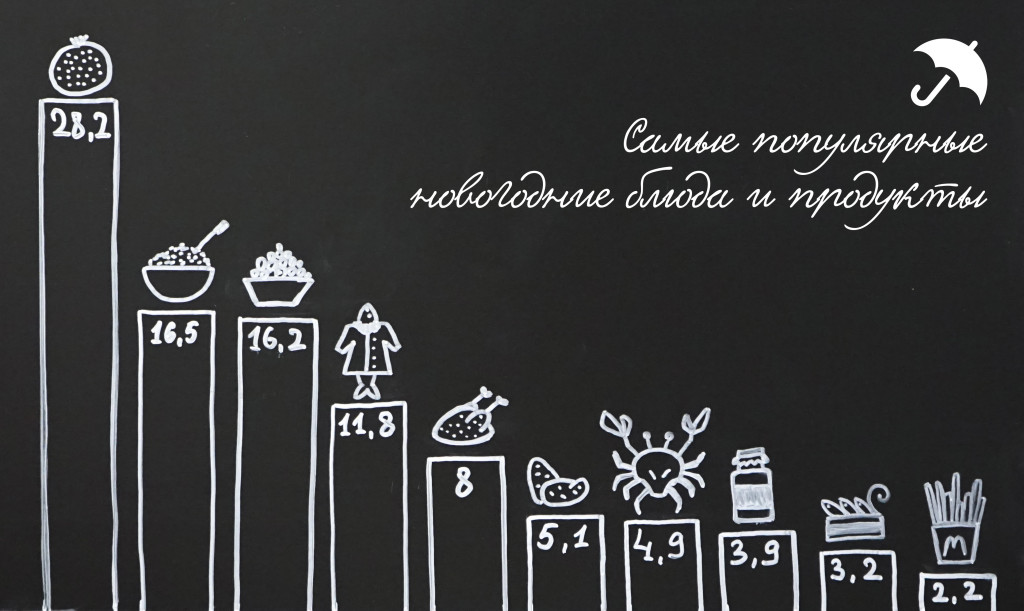 Город голосует  жители Саранска рассказали  как они будут отмечать Новый год еда