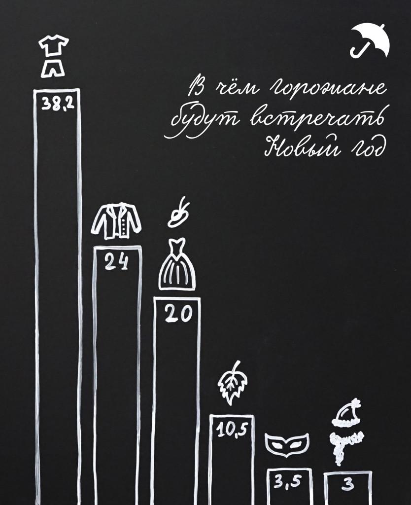 Город голосует  жители Саранска рассказали  как они будут отмечать Новый год костюм