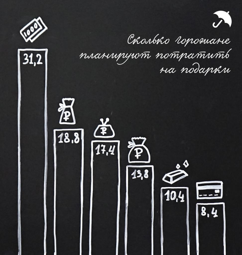 Город голосует  жители Саранска рассказали  как они будут отмечать Новый год подарки деньги
