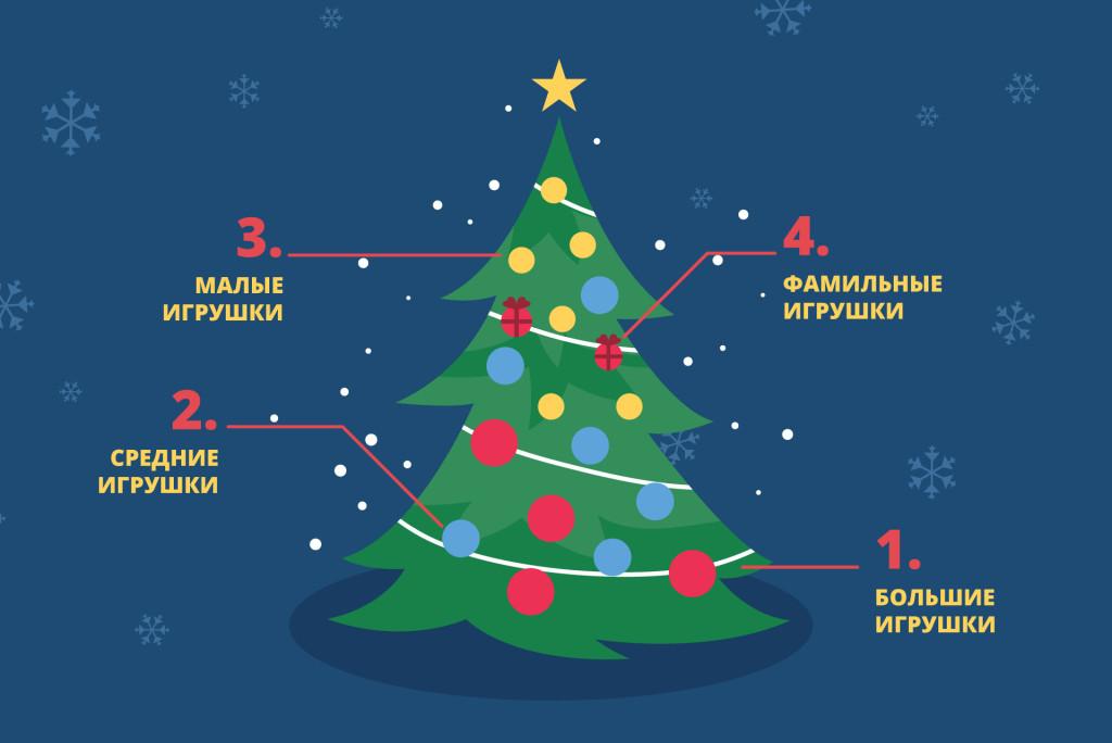 Купить искусственную елку  8 мест в Саранске  для такого дела elka