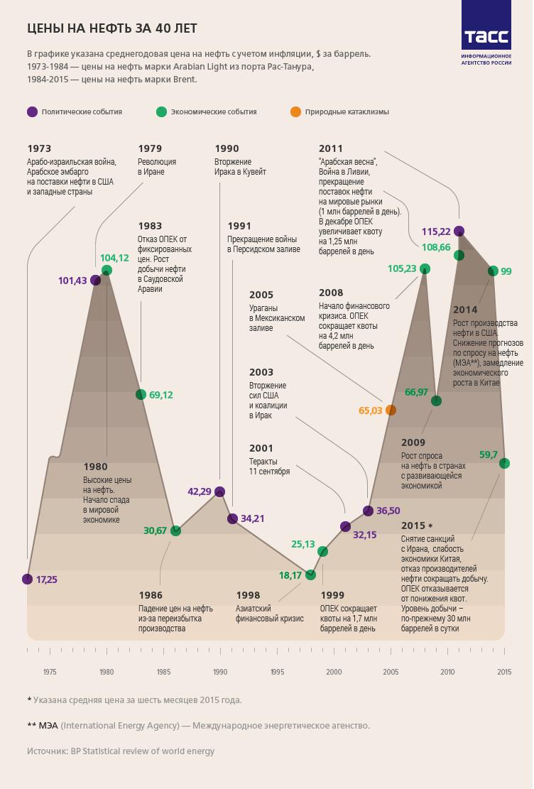 Глобальный гид нефть