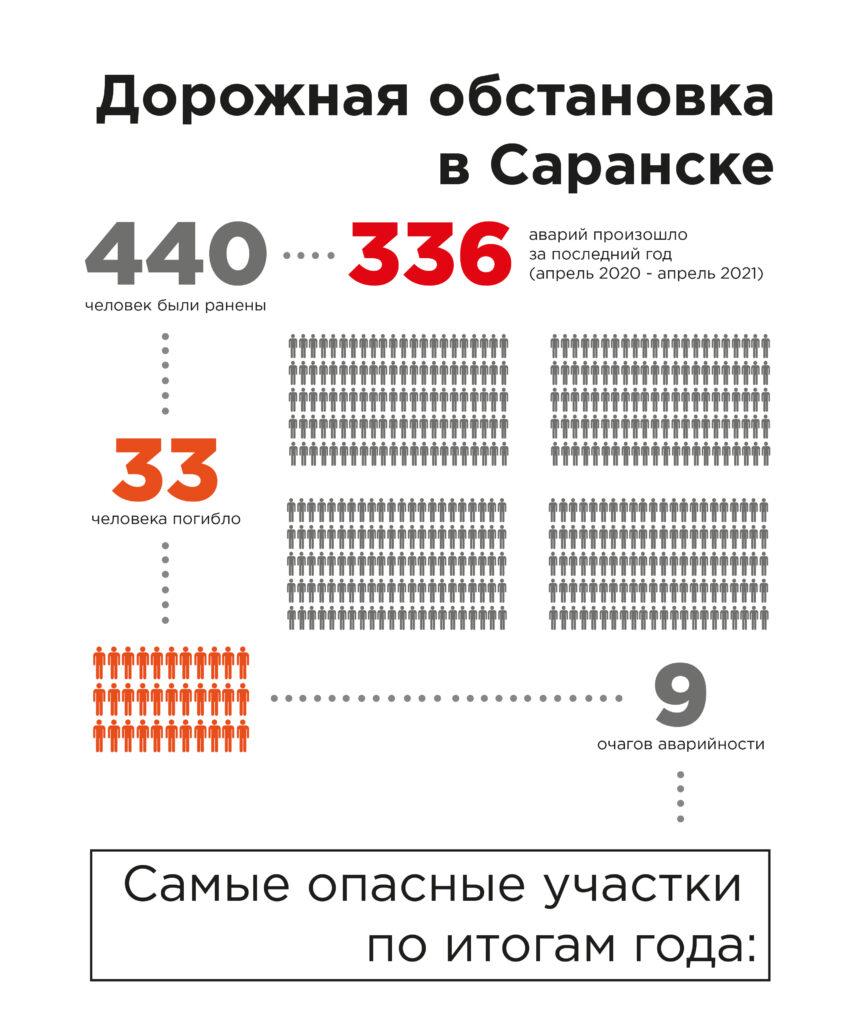 Рейтинг самых аварийных мест в Саранске