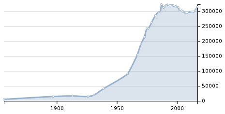 Саранск резиновый. График роста населения за последний век это подтверждает